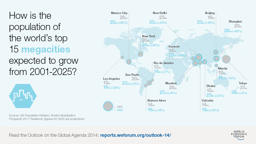 Are megacities the future of democracy world economic forum megacitiesinfographic gumiabroncs Image collections